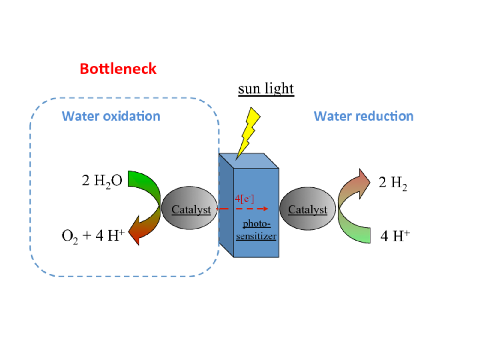 Using sunlight to produce energy from water | CSCS